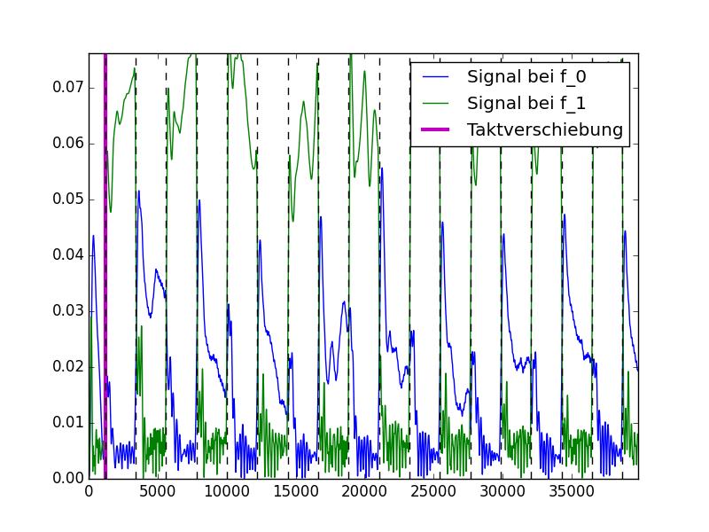 ss15:tonverarbeitung [Mathesis Wiki]